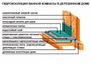 гидроизоляция в деревянном доме