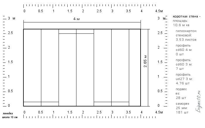Расчет профиля для гипсокартона